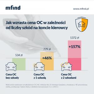 Wpływ stłuczek na cenę OC - wykres