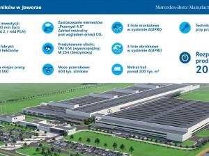 Mercedes-Benz Manufacturing Poland_infografika_2-page-001